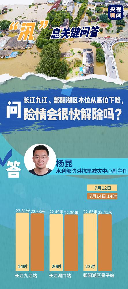 """""""汛""""息关键问答丨长江九江、鄱阳湖区水位从"""